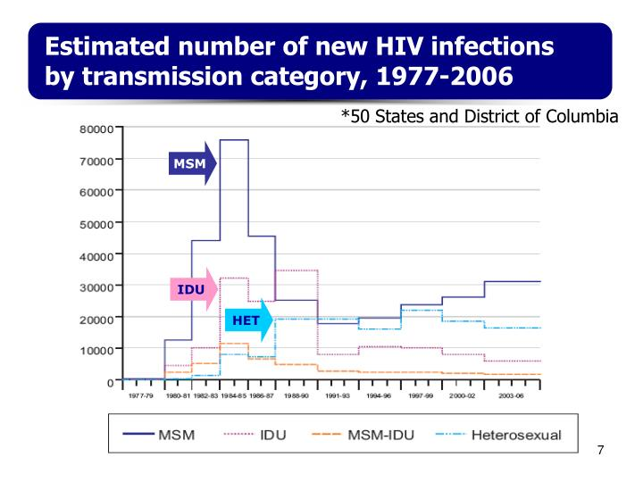 Estimated number of new HIV infections