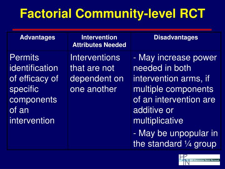 Factorial Community-level RCT