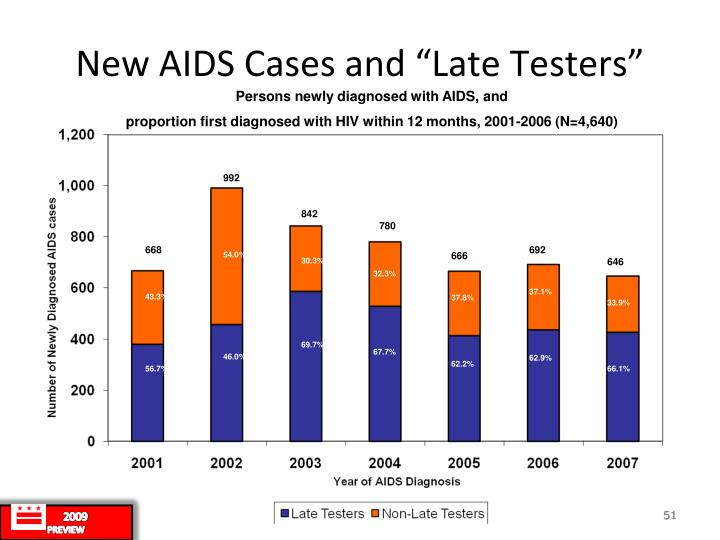 "New AIDS Cases and ""Late Testers"""