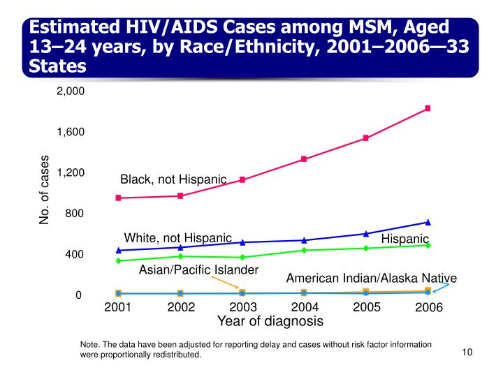 Estimated HIV/AIDS Cases among MSM, Aged 13–24 years, by Race/Ethnicity, 2001–2006—33 States