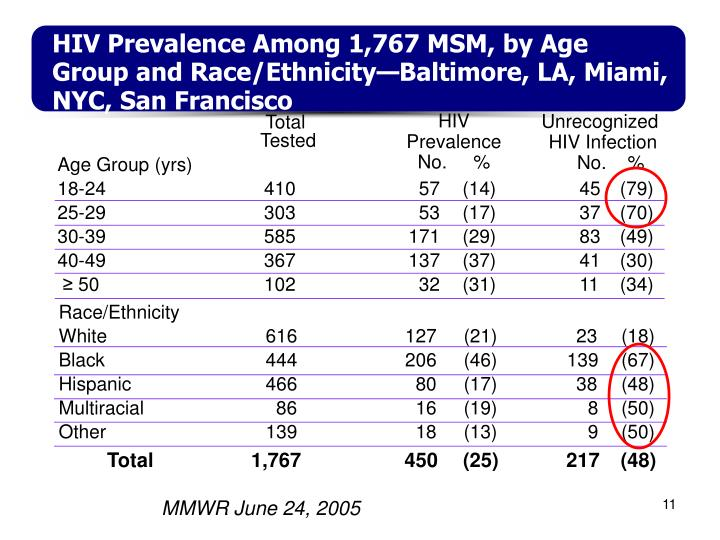 HIV Prevalence Among 1,767 MSM, by Age Group and Race/Ethnicity—Baltimore, LA, Miami, NYC, San Francisco