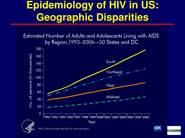 Epidemiology of HIV in US: