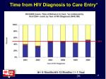 time from hiv diagnosis to care entry