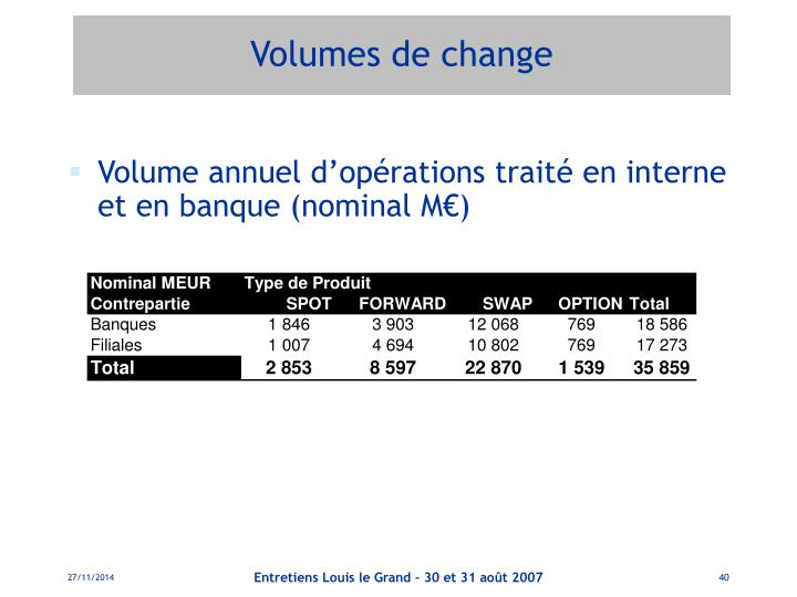 Volumes de change