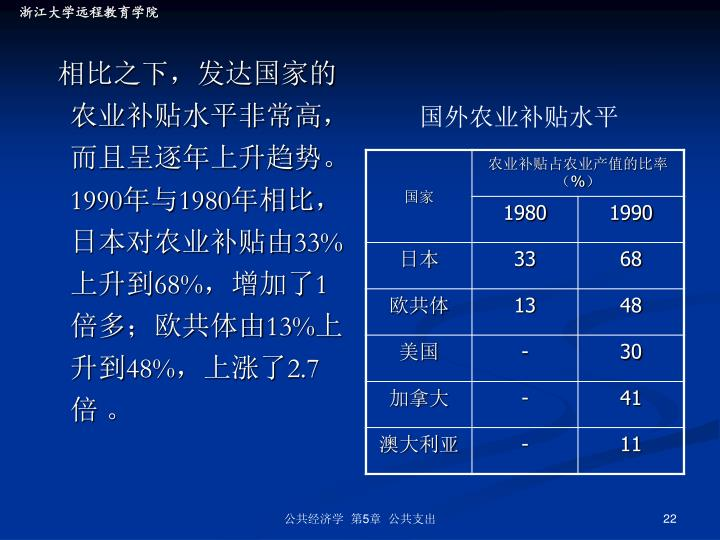 国外农业补贴水平