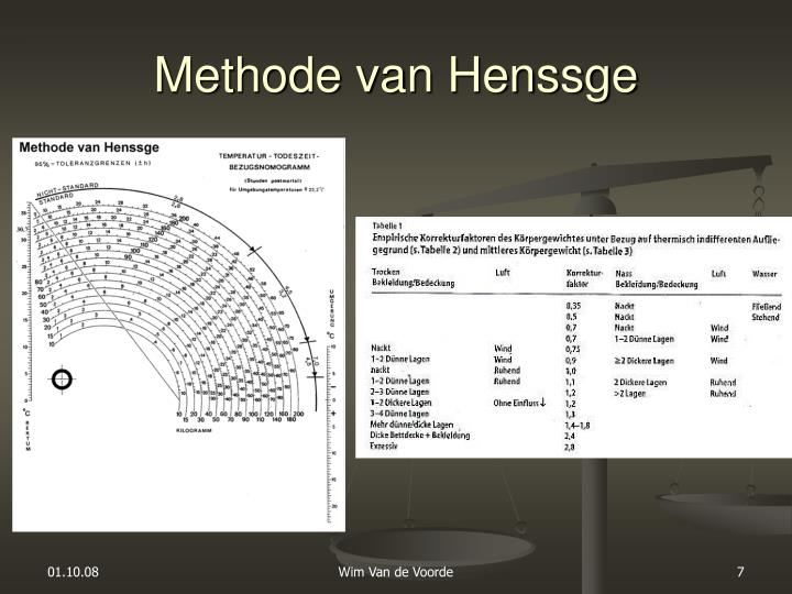 Methode van Henssge