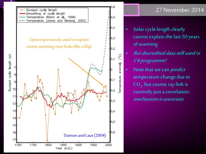 Solar cycle length clearly cannot explain the last 50 years of warming