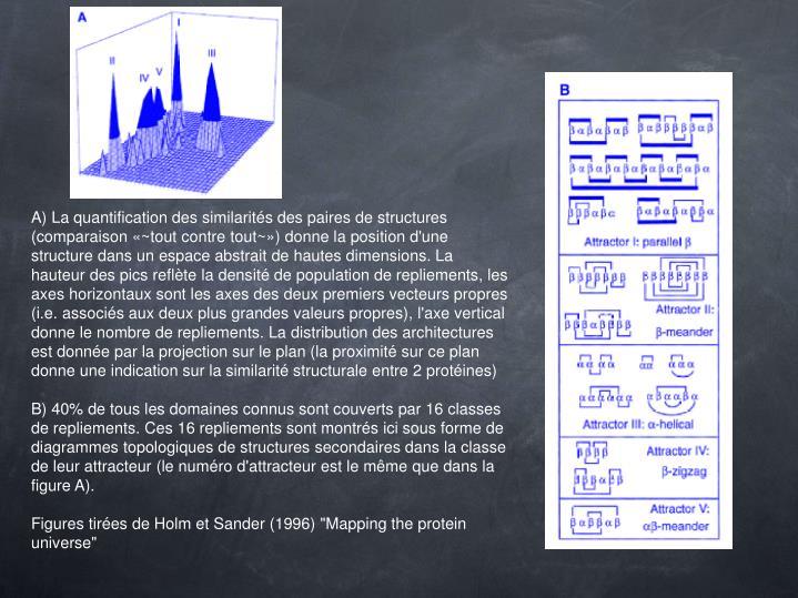 A) La quantification des similarités des paires de structures (comparaison «~tout contre tout~») donne la position d'une structure dans un espace abstrait de hautes dimensions. La hauteur des pics reflète la densité de population de repliements, les axes horizontaux sont les axes des deux premiers vecteurs propres (i.e. associés aux deux plus grandes valeurs propres), l'axe vertical donne le nombre de repliements. La distribution des architectures est donnée par la projection sur le plan (la proximité sur ce plan donne une indication sur la similarité structurale entre 2 protéines)
