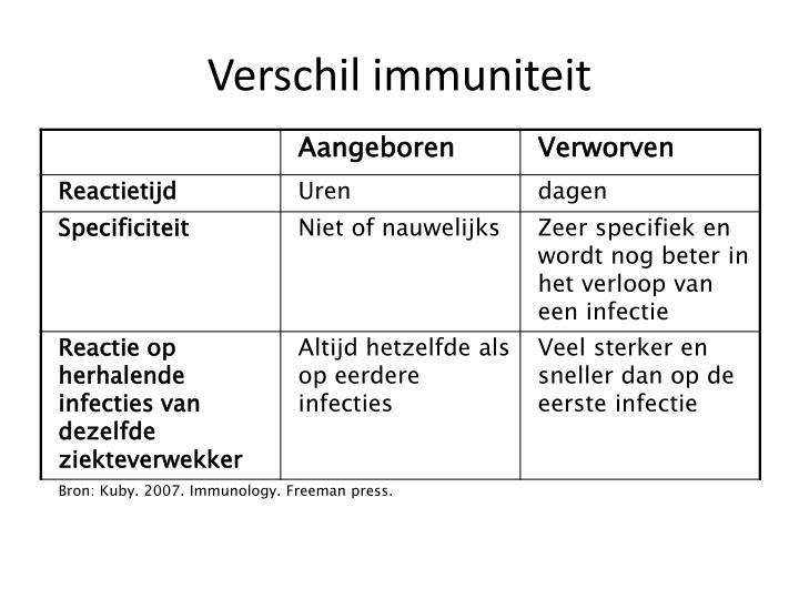 Verschil immuniteit