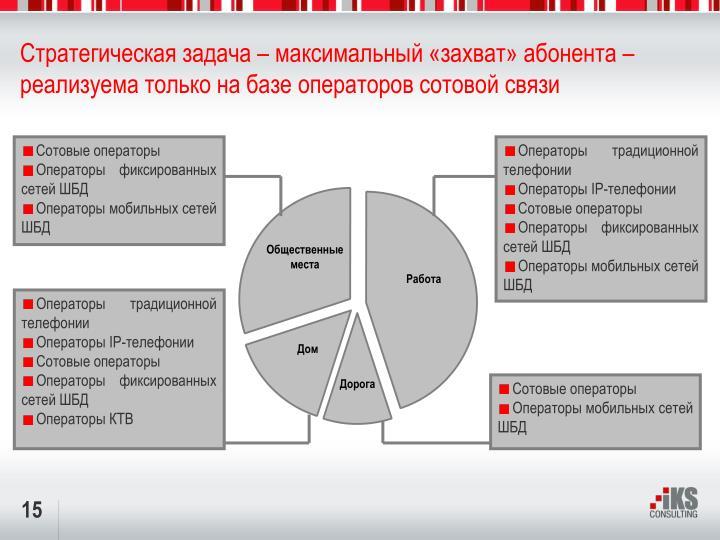 Стратегическая задача – максимальный «захват» абонента – реализуема только на базе операторов сотовой связи