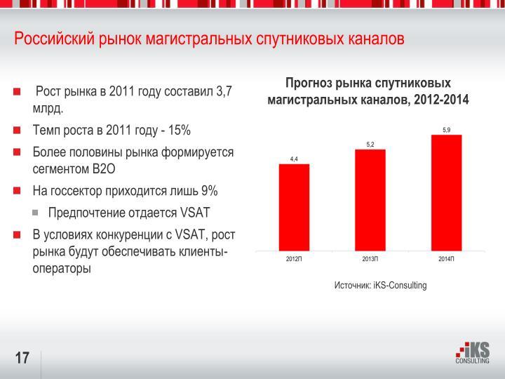 Российский рынок магистральных спутниковых каналов