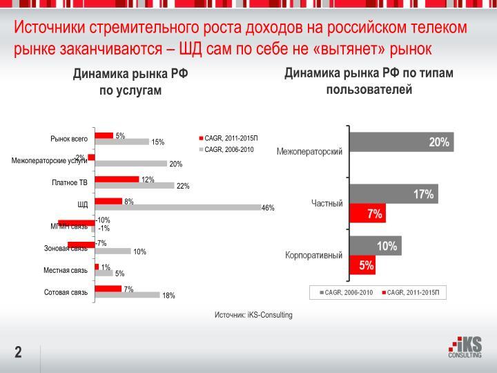 Источники стремительного роста доходов на российском телеком рынке заканчиваются – ШД сам по себе не «вытянет» рынок