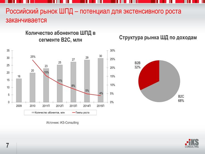 Российский рынок ШПД – потенциал для экстенсивного роста заканчивается