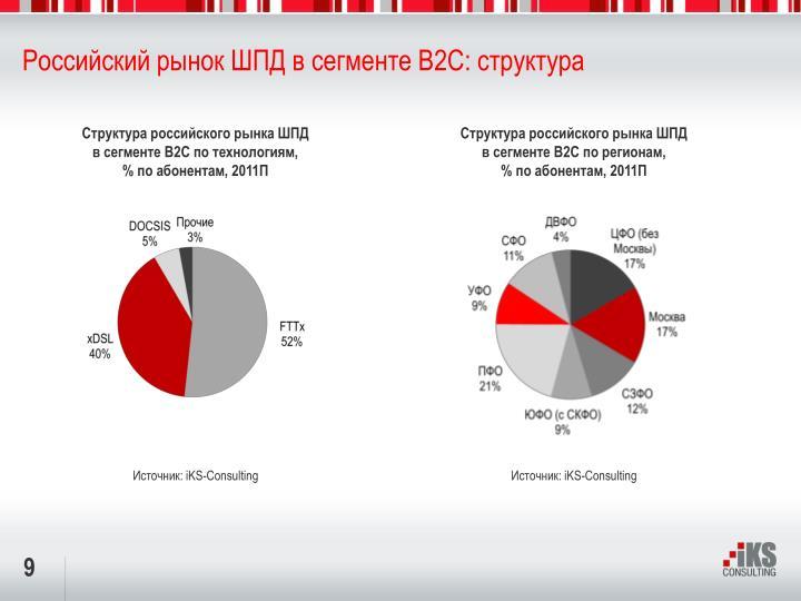 Российский рынок ШПД в сегменте