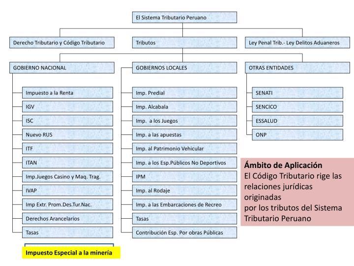 El Sistema Tributario Peruano