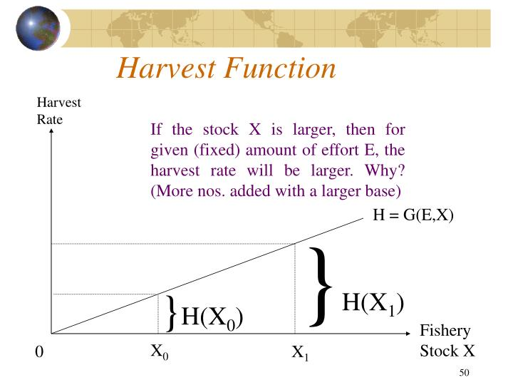 Harvest Function