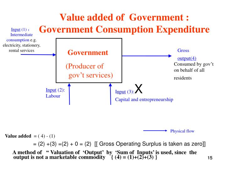 Value added of  Government :