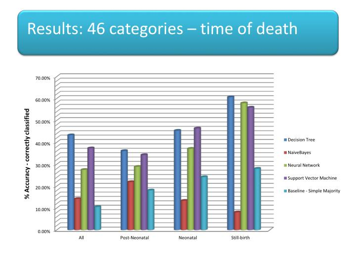 Results: 46 categories – time of death