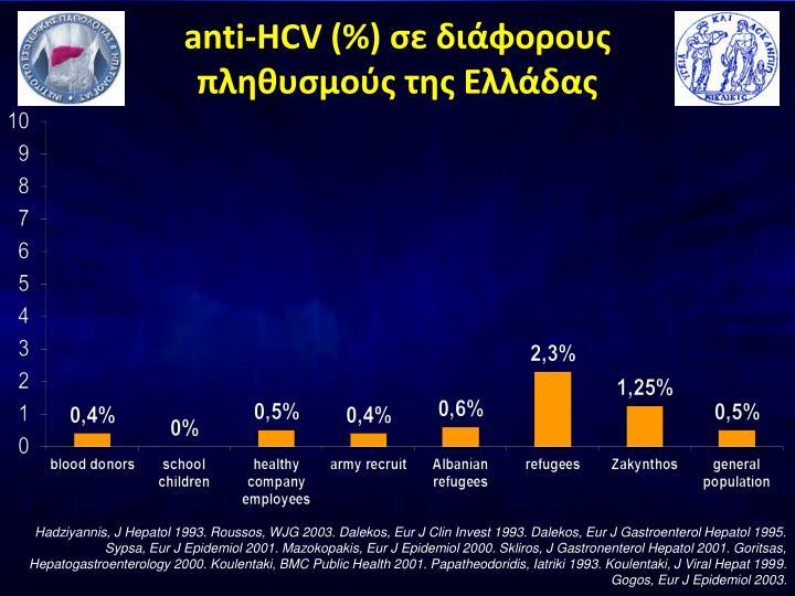 anti-HCV (%)
