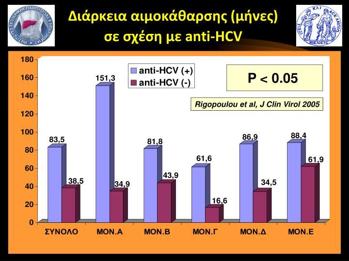 Διάρκεια αιμοκάθαρσης (μήνες)
