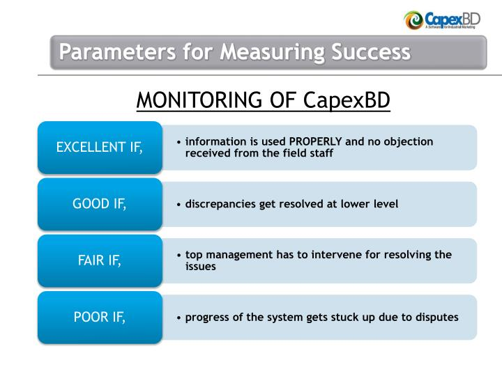MONITORING OF CapexBD