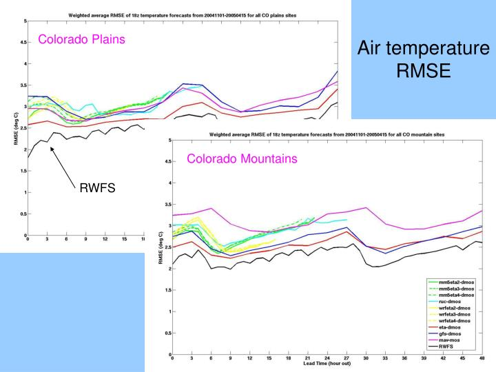 Air temperature RMSE