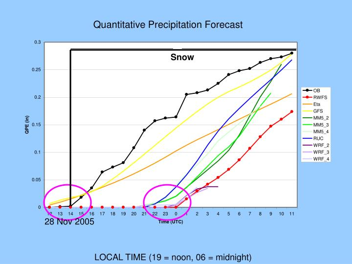 Quantitative Precipitation Forecast