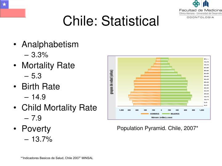 Chile: Statistical