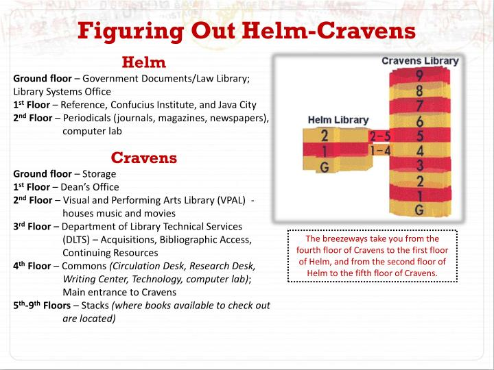Figuring Out Helm-Cravens