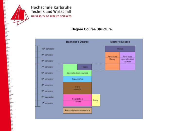 Degree Course Structure