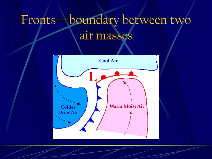 Fronts—boundary between two air masses