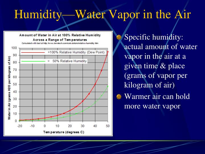 Humidity—Water Vapor in the Air