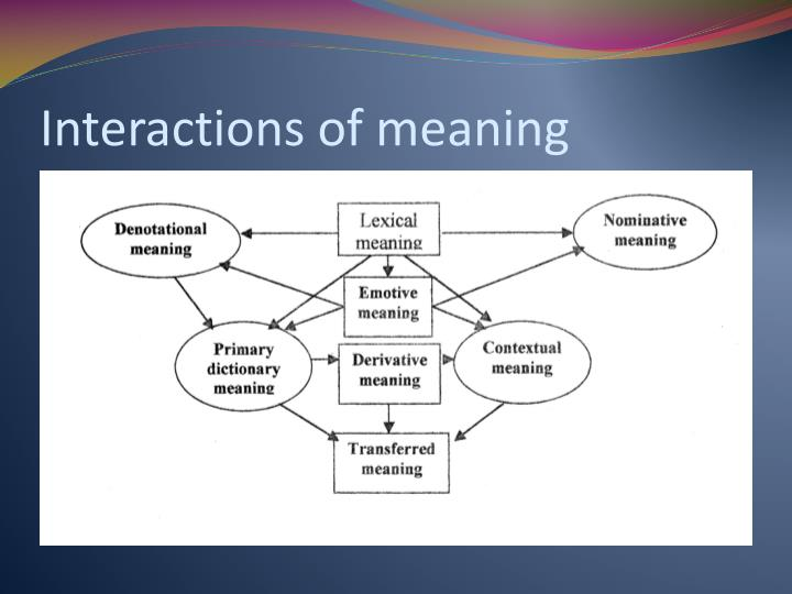 Interactions of meaning