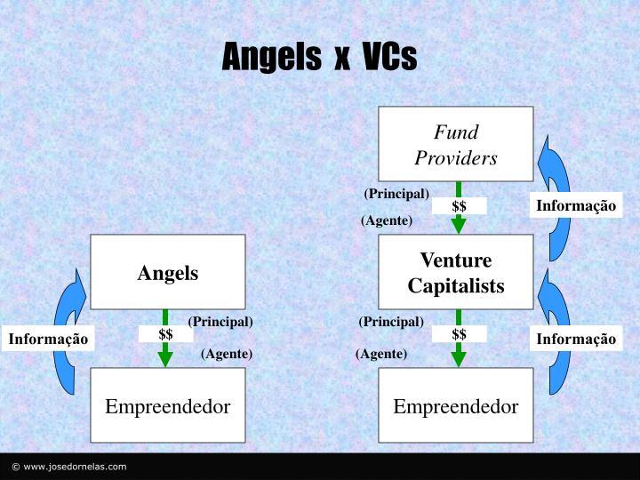 Angels  x  VCs