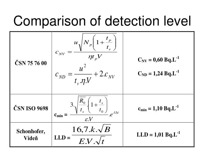 Comparison of detection level