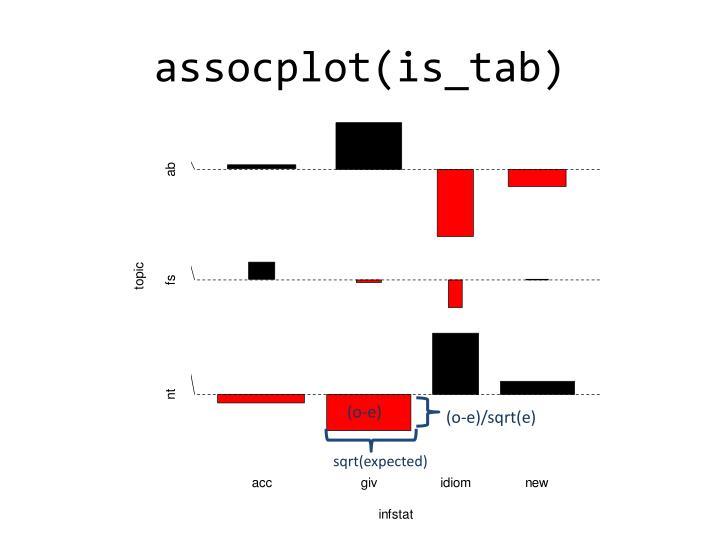 assocplot(is_tab)
