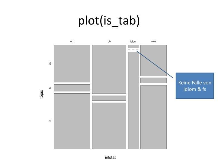 plot(is_tab)