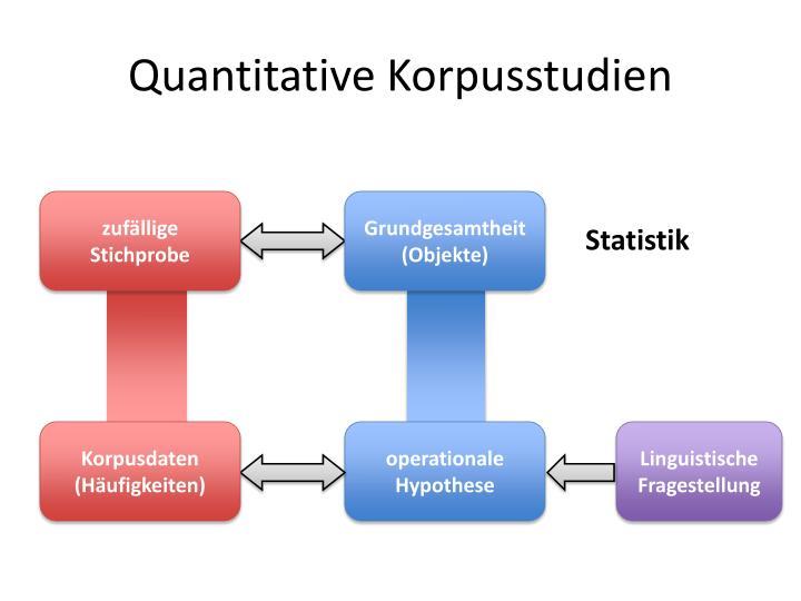 Quantitative Korpusstudien