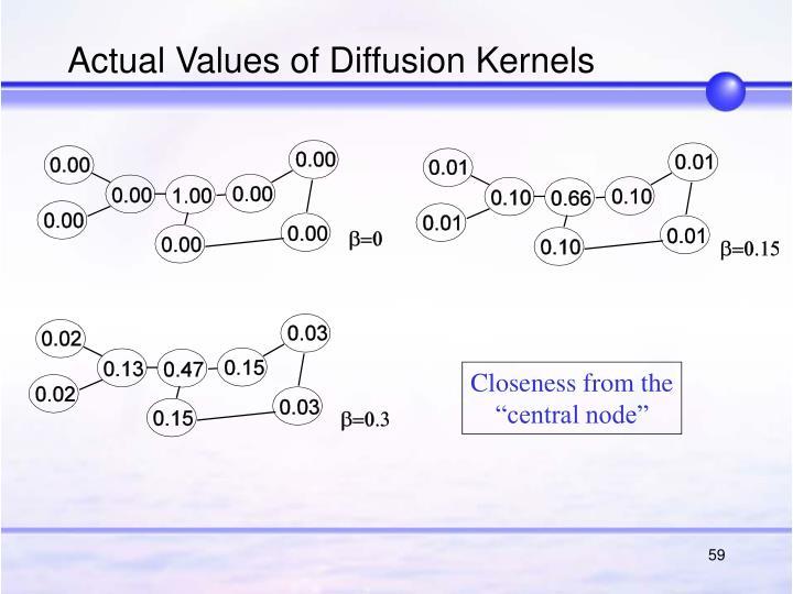 Actual Values of Diffusion Kernels