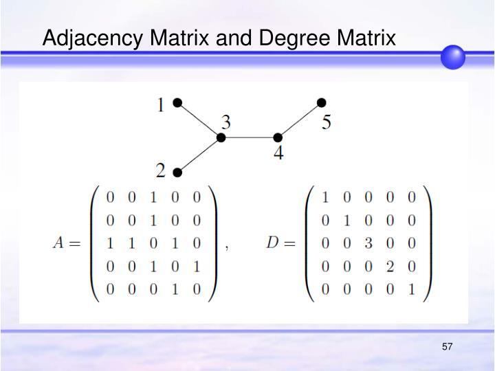 Adjacency Matrix and Degree Matrix