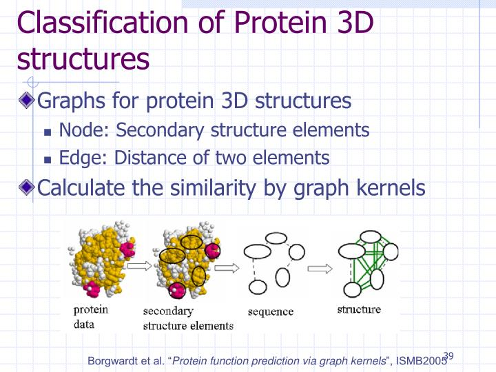 Classification of Protein 3D structures
