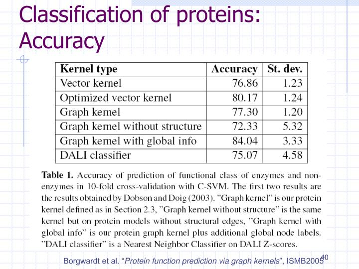 Classification of proteins: Accuracy