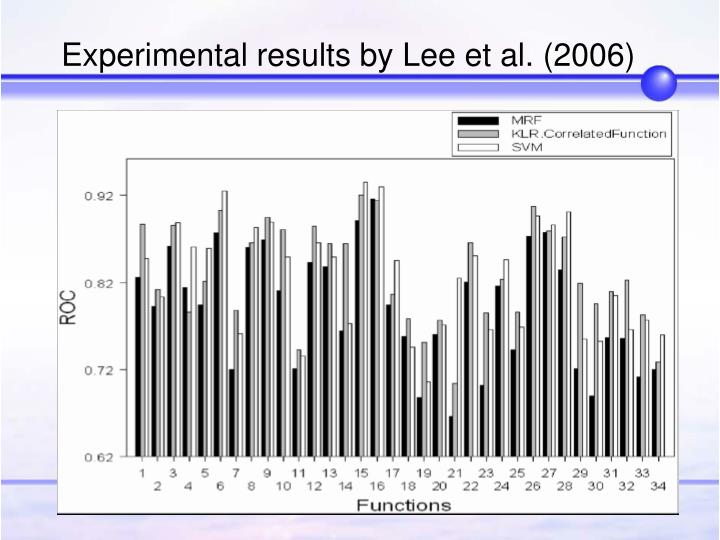 Experimental results by Lee et al. (2006)