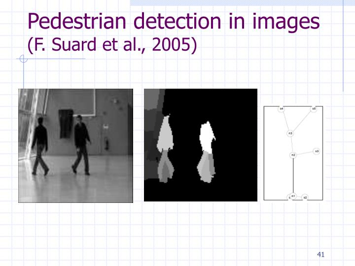 Pedestrian detection in images
