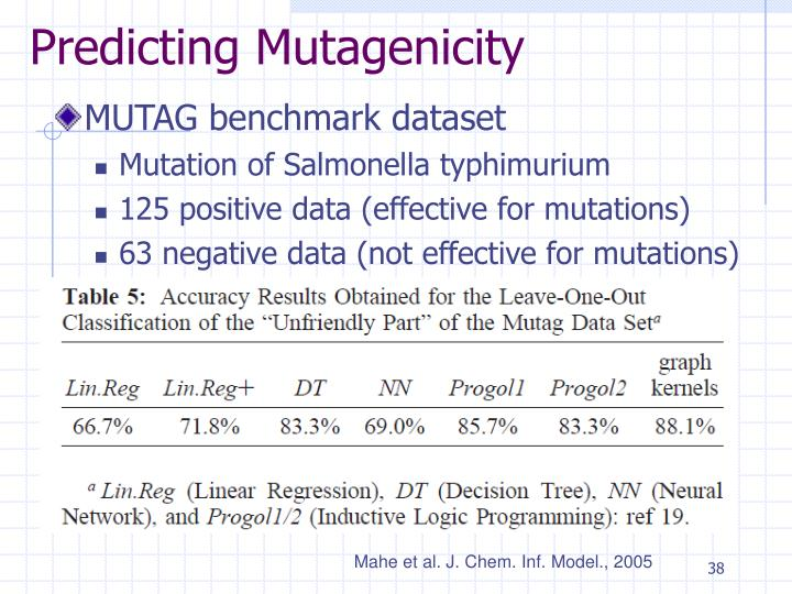 Predicting Mutagenicity