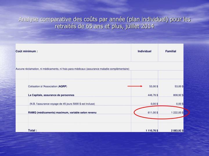 Analyse comparative des coûts par année (plan individuel) pour les retraités de 65 ans et plus, juillet 2014