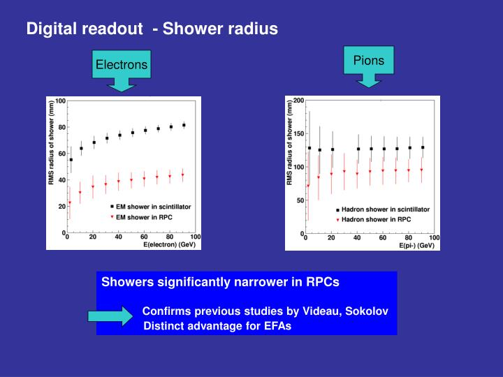 Digital readout  - Shower radius