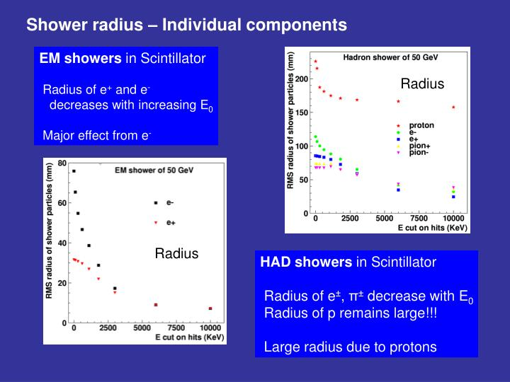 Shower radius – Individual components