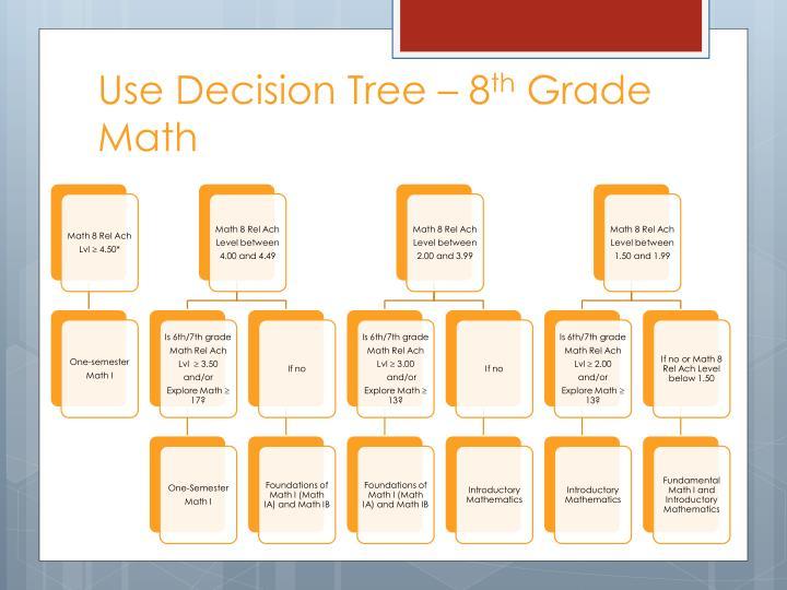 Use Decision Tree – 8