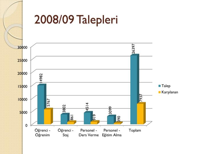 2008/09 Talepleri